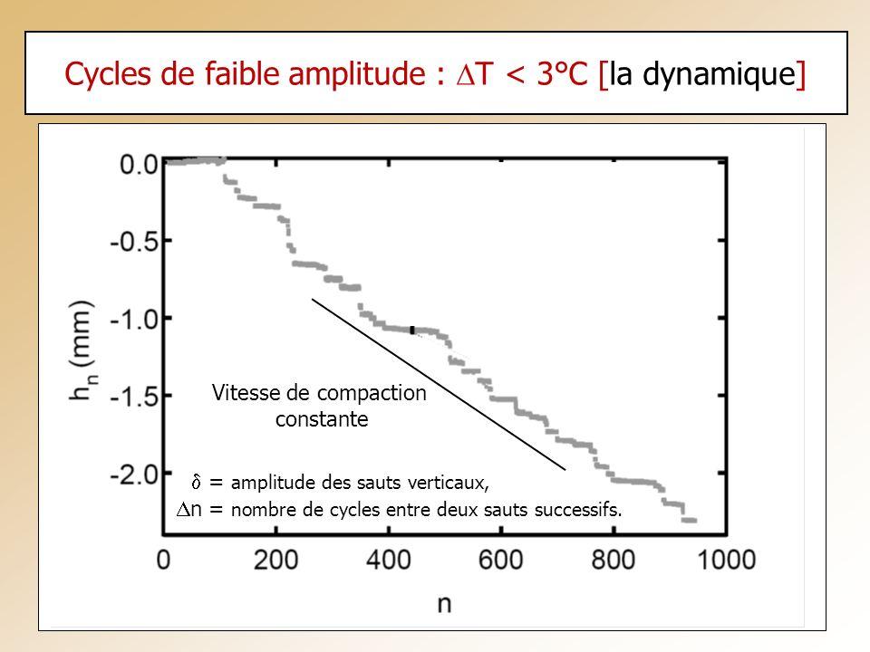 Cycles de faible amplitude : DT < 3°C [la dynamique]